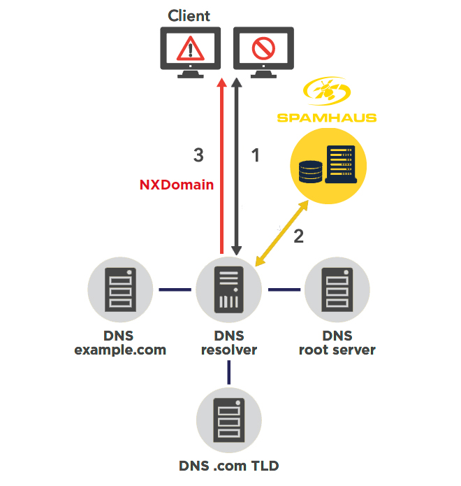 Diagram showing how Spamhaus DNS Firewall Threat Feeds work.