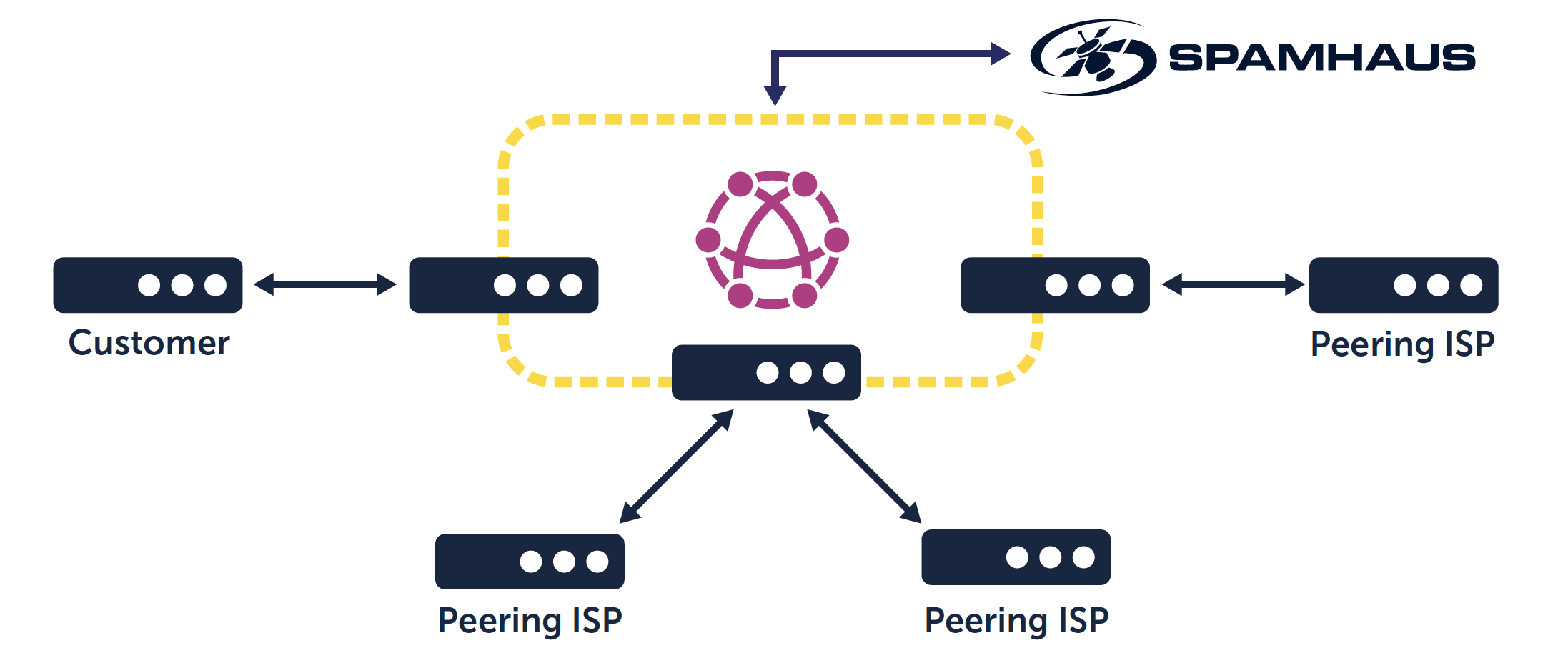 Diagram showing how Spamhaus Border Gateway Protocol Feeds work and help protect the network edge.